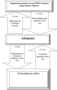 Личный кабинет Межрегионгаз Пермь: официальный сайт
